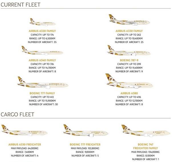 Etihad Plane Fleet